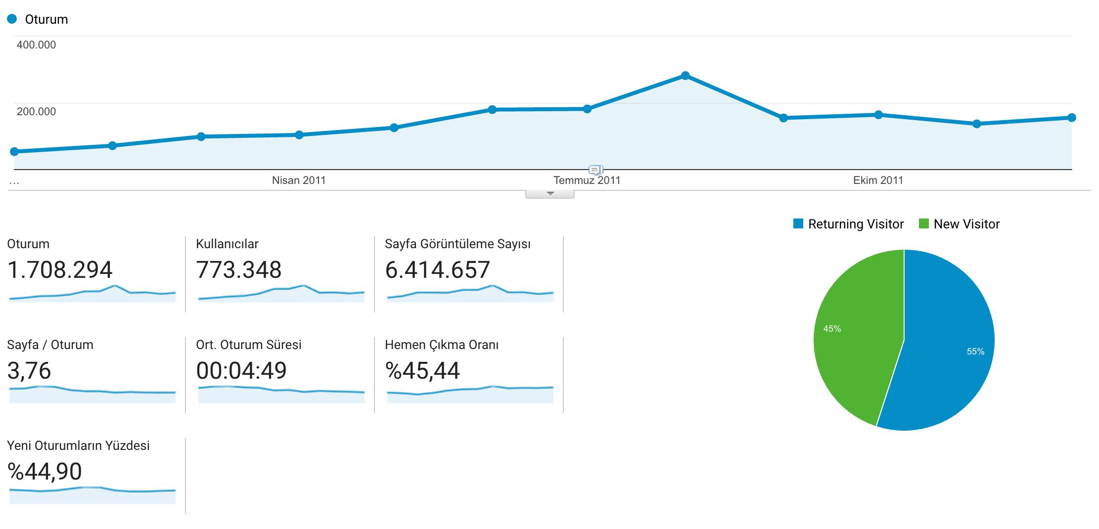 Fırsaton 2011 Verileri