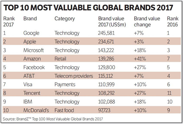 top-10-most-valuable-brands-2017.jpg