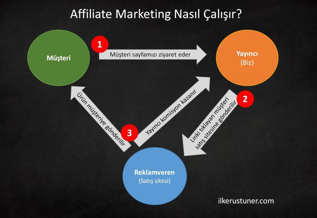 Affiliate marketing nasıl çalışır